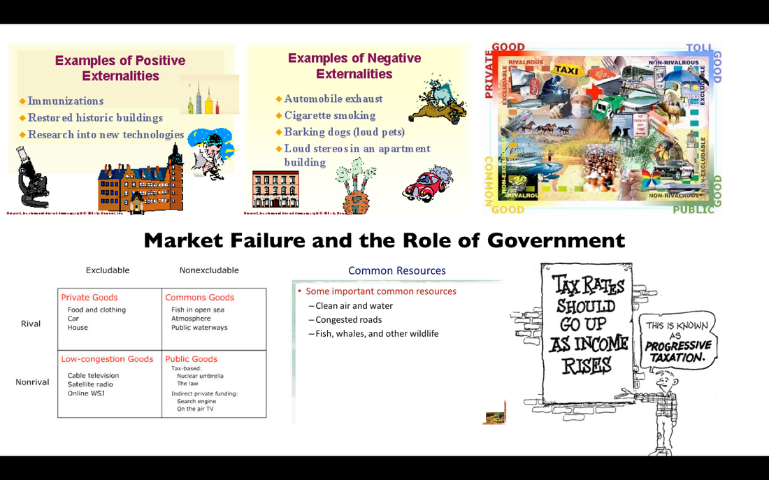 Market Failure And The Role Of Government T Money Economics